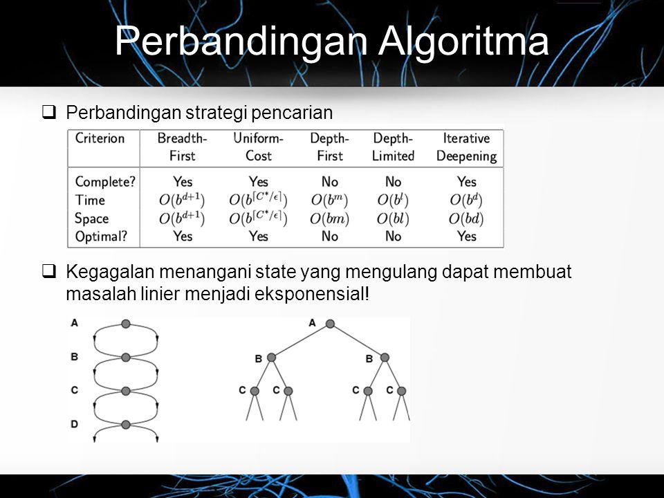 Perbandingan Algoritma  Perbandingan strategi pencarian  Kegagalan menangani state yang mengulang dapat membuat masalah linier menjadi eksponensial!