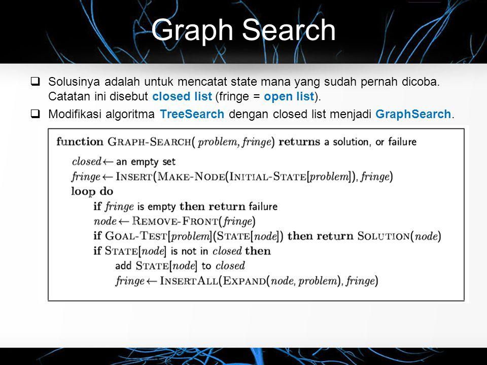 Graph Search  Solusinya adalah untuk mencatat state mana yang sudah pernah dicoba. Catatan ini disebut closed list (fringe = open list).  Modifikasi