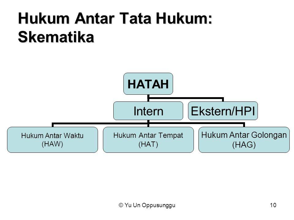 © Yu Un Oppusunggu10 Hukum Antar Tata Hukum: Skematika HATAH Intern Hukum Antar Waktu (HAW) Hukum Antar Tempat (HAT) Hukum Antar Golongan (HAG) Ekster