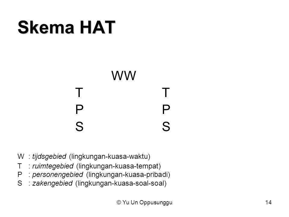 © Yu Un Oppusunggu14 Skema HAT WWTPS W: tijdsgebied (lingkungan-kuasa-waktu) T: ruimtegebied (lingkungan-kuasa-tempat) P: personengebied (lingkungan-k