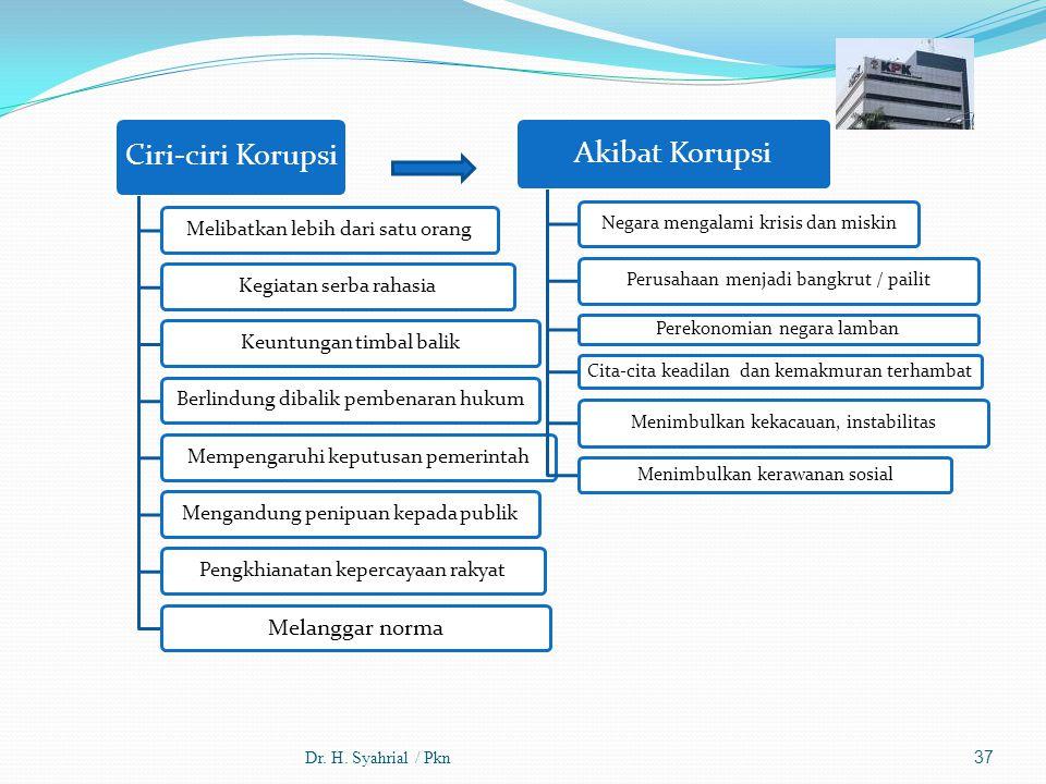 Dr. H. Syahrial / Pkn Ciri-ciri Korupsi Melibatkan lebih dari satu orangKegiatan serba rahasiaKeuntungan timbal balikBerlindung dibalik pembenaran huk