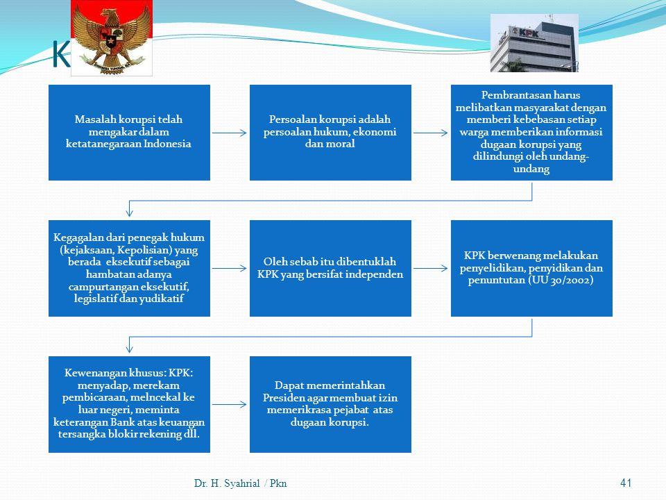 KPK Dr. H. Syahrial / Pkn Masalah korupsi telah mengakar dalam ketatanegaraan Indonesia Persoalan korupsi adalah persoalan hukum, ekonomi dan moral Pe
