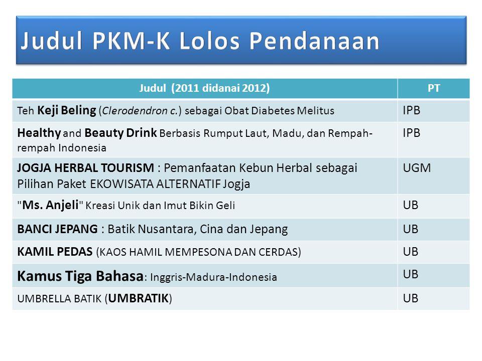 Judul (2011 didanai 2012)PT Teh Keji Beling (Clerodendron c.) sebagai Obat Diabetes Melitus IPB Healthy and Beauty Drink Berbasis Rumput Laut, Madu, dan Rempah- rempah Indonesia IPB JOGJA HERBAL TOURISM : Pemanfaatan Kebun Herbal sebagai Pilihan Paket EKOWISATA ALTERNATIF Jogja UGM Ms.