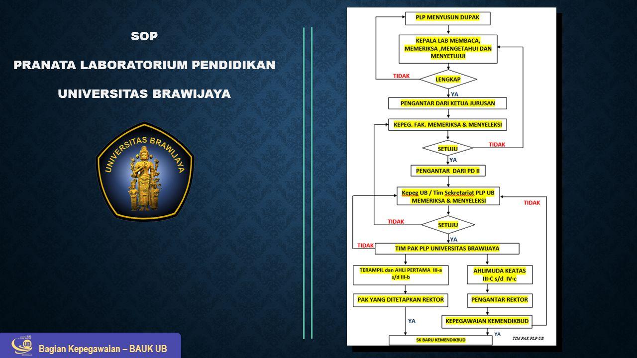 SOP PRANATA LABORATORIUM PENDIDIKAN (PLP) 1.
