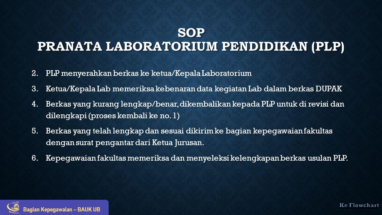SOP PRANATA LABORATORIUM PENDIDIKAN (PLP) 2. 2.PLP menyerahkan berkas ke ketua/Kepala Laboratorium 3. 3.Ketua/Kepala Lab memeriksa kebenaran data kegi
