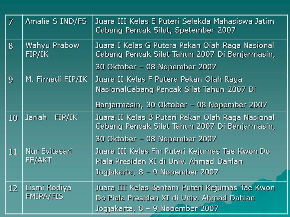 7 Amalia S IND/FS Juara III Kelas E Puteri Selekda Mahasiswa Jatim Cabang Pencak Silat, Spetember 2007 8 Wahyu Prabow FIP/IK Juara I Kelas G Putera Pe