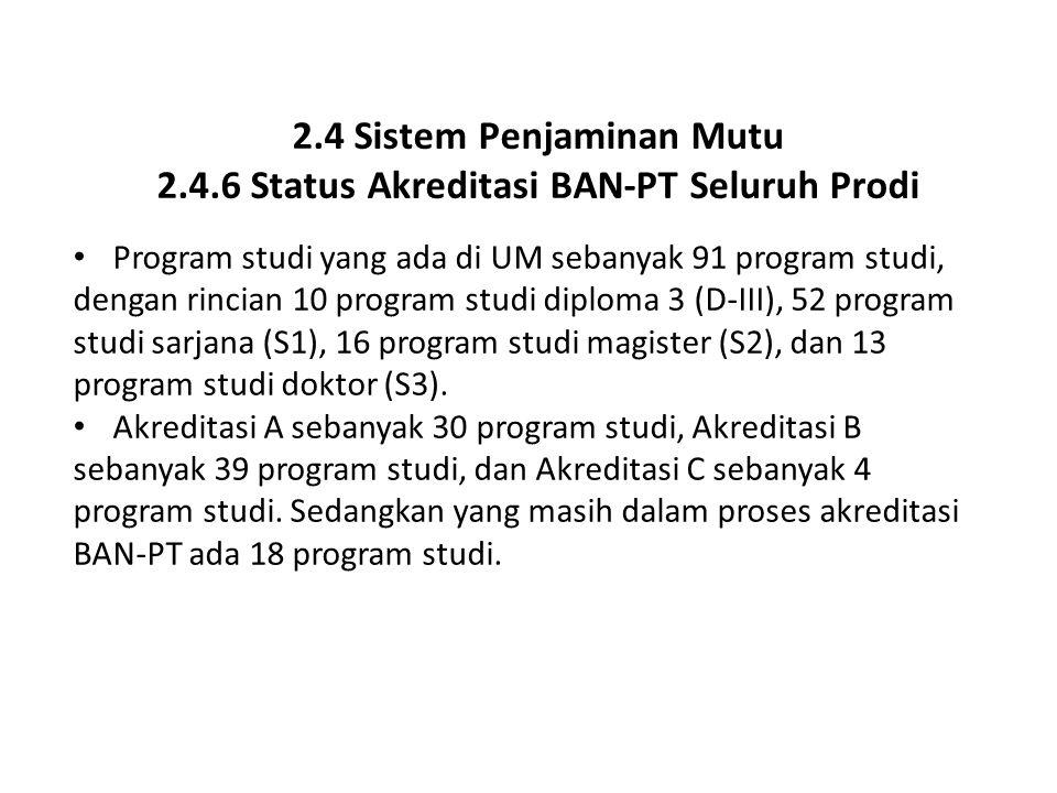 2.4 Sistem Penjaminan Mutu 2.4.6 Status Akreditasi BAN-PT Seluruh Prodi Program studi yang ada di UM sebanyak 91 program studi, dengan rincian 10 prog