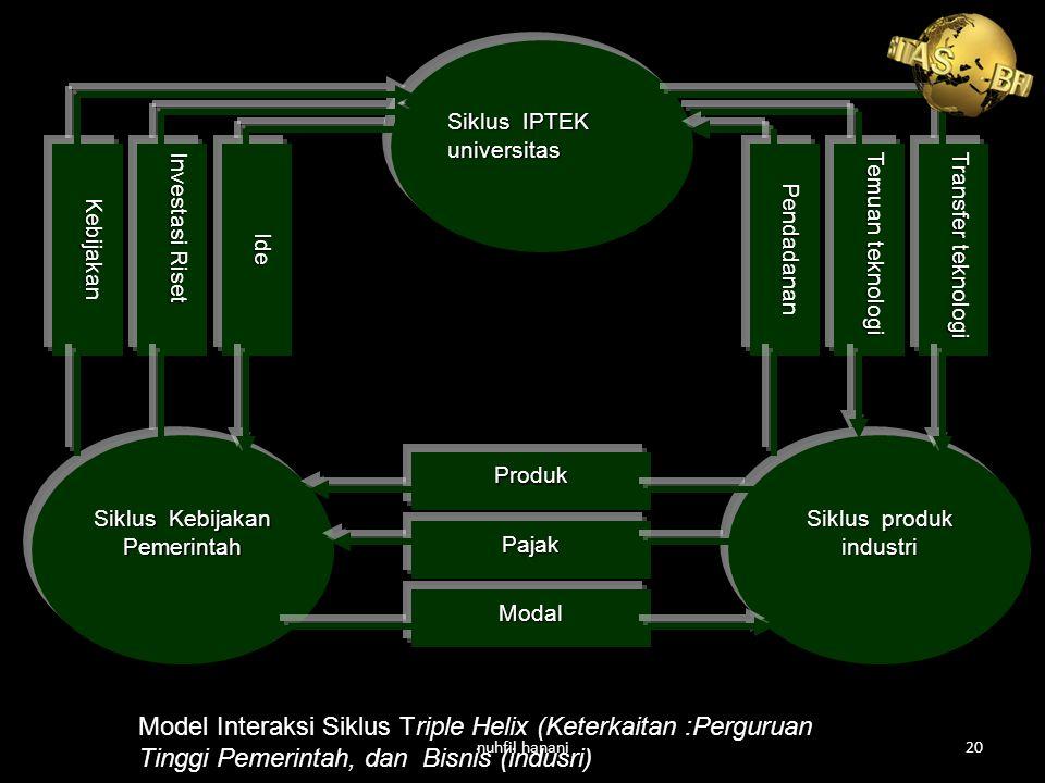 Siklus IPTEK universitas Siklus produk industri Temuan teknologi Transfer teknologi Pendadanan Siklus Kebijakan Pemerintah Investasi Riset IdeKebijakan Produk Pajak Modal Model Interaksi Siklus Triple Helix (Keterkaitan :Perguruan Tinggi Pemerintah, dan Bisnis (indusri) nuhfil hanani20