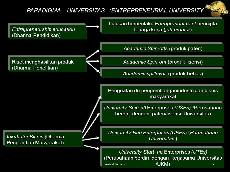 PARADIGMA UNIVERSITAS :ENTREPRENEURIAL UNIVERSITY Entrepreneurship education (Dharma Pendidikan) Riset menghasilkan produk (Dharma Penelitian) Inkubator Bisnis (Dharma Pengabdian Masyarakat) University-Spin-off Enterprises (USEs) (Perusahaan berdiri dengan paten/lisensi Universitas) University-Run Enterprises (UREs) (Perusahaan Universitas ) University-Start -up Enterprises (UTEs) (Perusahaan berdiri dengan kerjasama Universitas /UKM) Penguatan dn pengembanganindustri dan bisnis masyarakat Academic Spin-offs (produk paten) Academic Spin-out (produk lisensi) Academic spillover (produk bebas) Lulusan berperilaku Entrepreneur dan/ pencipta tenaga kerja (job-creator) nuhfil hanani23