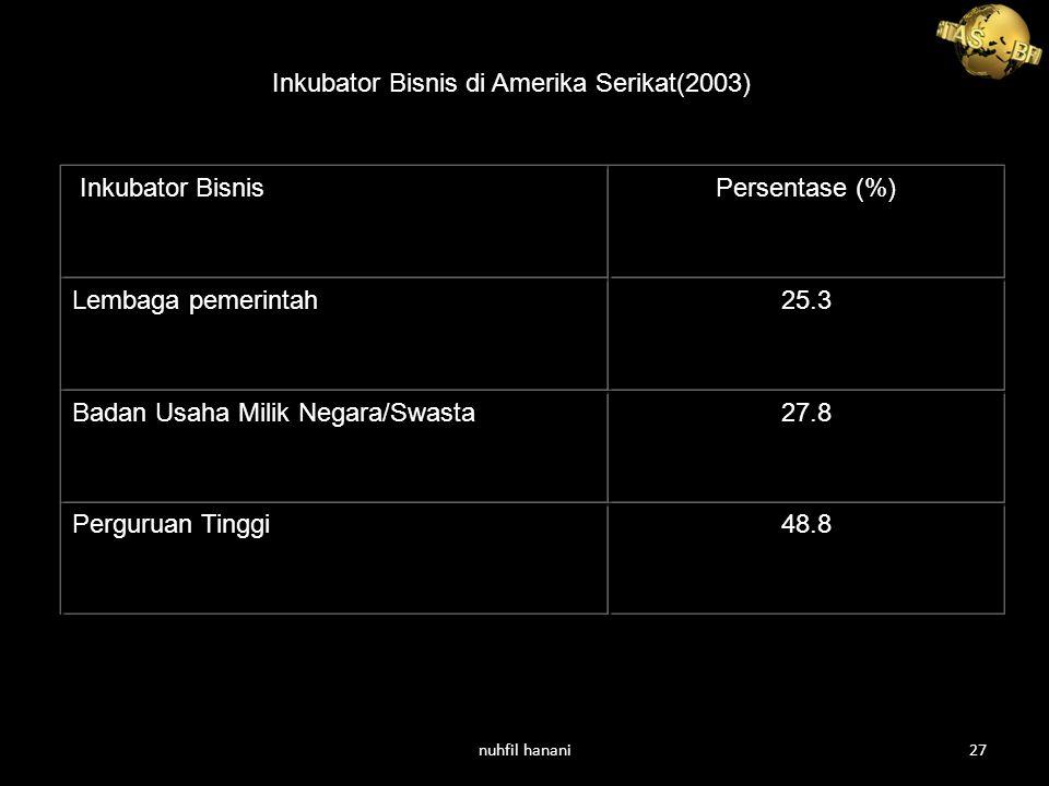 48.8Perguruan Tinggi 27.8Badan Usaha Milik Negara/Swasta 25.3Lembaga pemerintah Persentase (%) Inkubator Bisnis Inkubator Bisnis di Amerika Serikat(2003) nuhfil hanani27