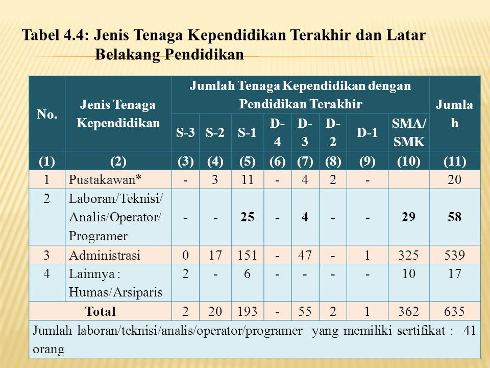 Tabel 4.4: Jenis Tenaga Kependidikan Terakhir dan Latar Belakang Pendidikan No. Jenis Tenaga Kependidikan Jumlah Tenaga Kependidikan dengan Pendidikan