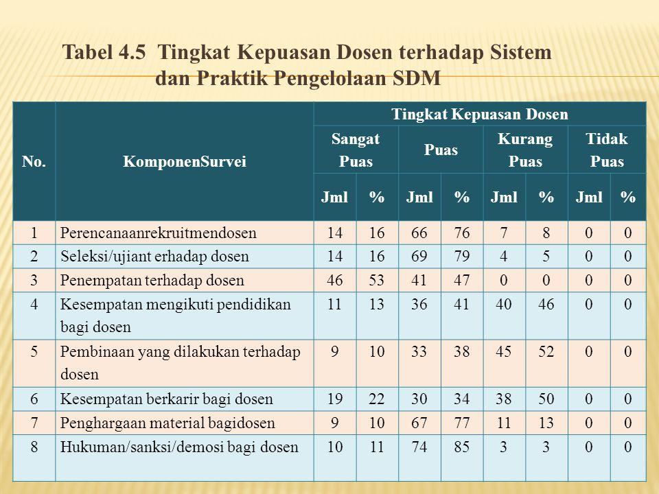 Tabel 4.5 Tingkat Kepuasan Dosen terhadap Sistem dan Praktik Pengelolaan SDM No.KomponenSurvei Tingkat Kepuasan Dosen Sangat Puas Puas Kurang Puas Tid