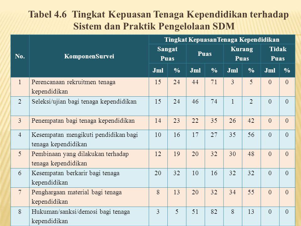 Tabel 4.6 Tingkat Kepuasan Tenaga Kependidikan terhadap Sistem dan Praktik Pengelolaan SDM No.KomponenSurvei Tingkat KepuasanTenaga Kependidikan Sanga