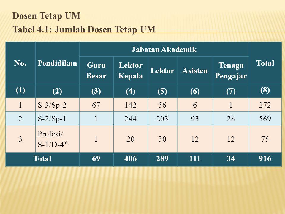 Dosen Tetap UM Tabel 4.1: Jumlah Dosen Tetap UM No.Pendidikan Jabatan Akademik Total Guru Besar Lektor Kepala LektorAsisten Tenaga Pengajar (1) (2)(3)