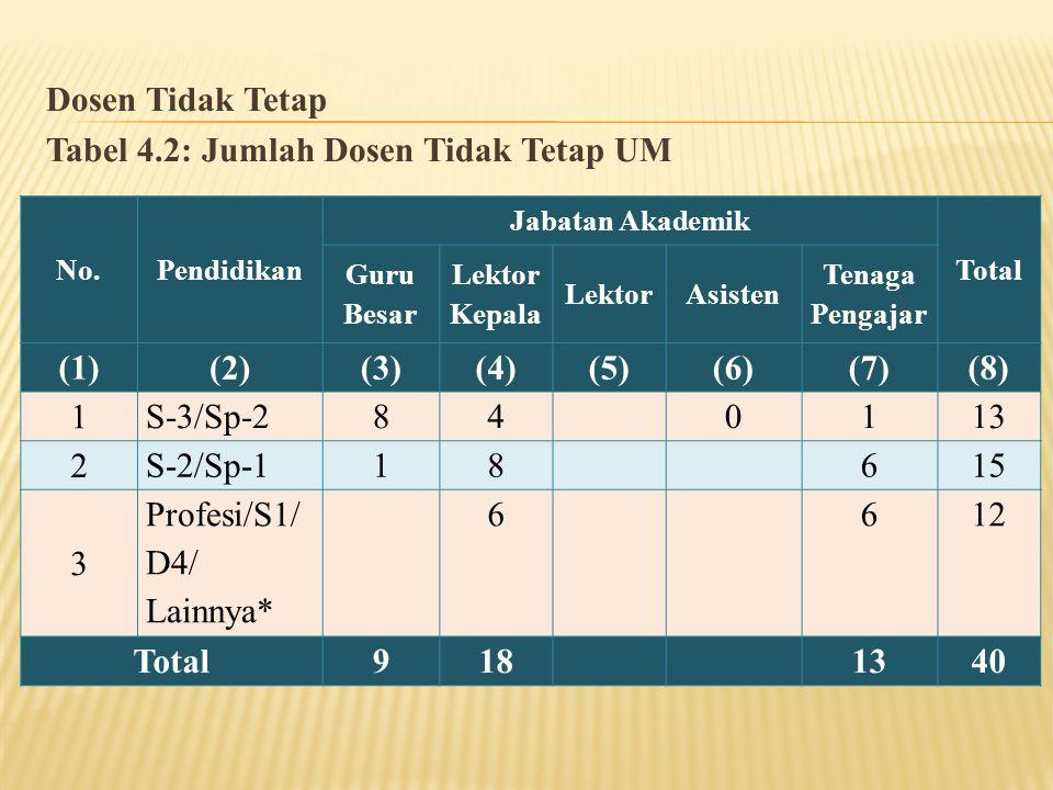 Dosen Tidak Tetap Tabel 4.2: Jumlah Dosen Tidak Tetap UM No.Pendidikan Jabatan Akademik Total Guru Besar Lektor Kepala LektorAsisten Tenaga Pengajar (