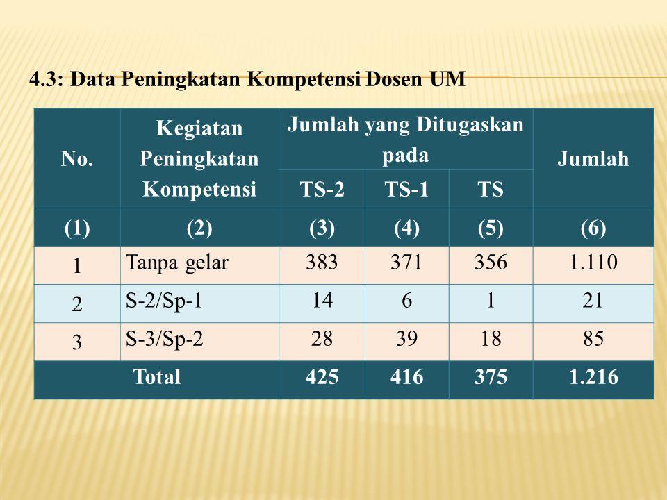 4.3: Data Peningkatan Kompetensi Dosen UM No. Kegiatan Peningkatan Kompetensi Jumlah yang Ditugaskan pada Jumlah TS-2TS-1TS (1)(2)(3)(4)(5)(6) 1 Tanpa