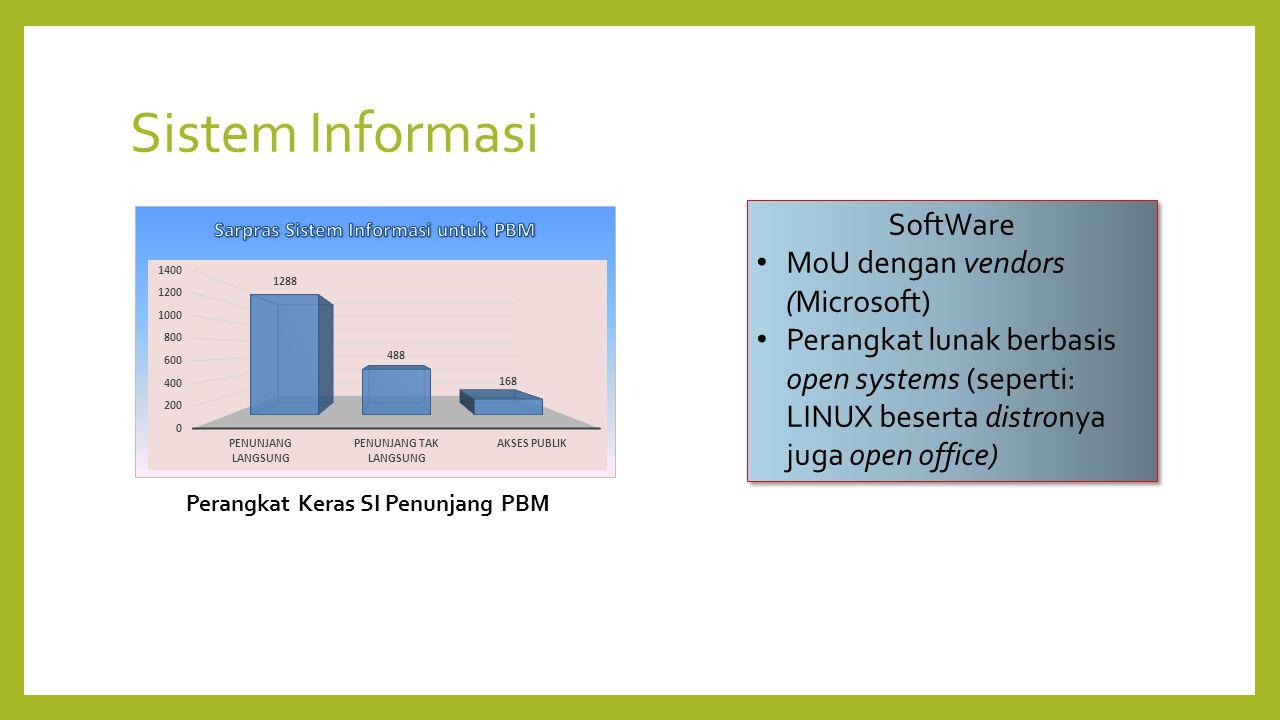 Sistem Informasi SoftWare MoU dengan vendors (Microsoft) Perangkat lunak berbasis open systems (seperti: LINUX beserta distronya juga open office) SoftWare MoU dengan vendors (Microsoft) Perangkat lunak berbasis open systems (seperti: LINUX beserta distronya juga open office) Perangkat Keras SI Penunjang PBM