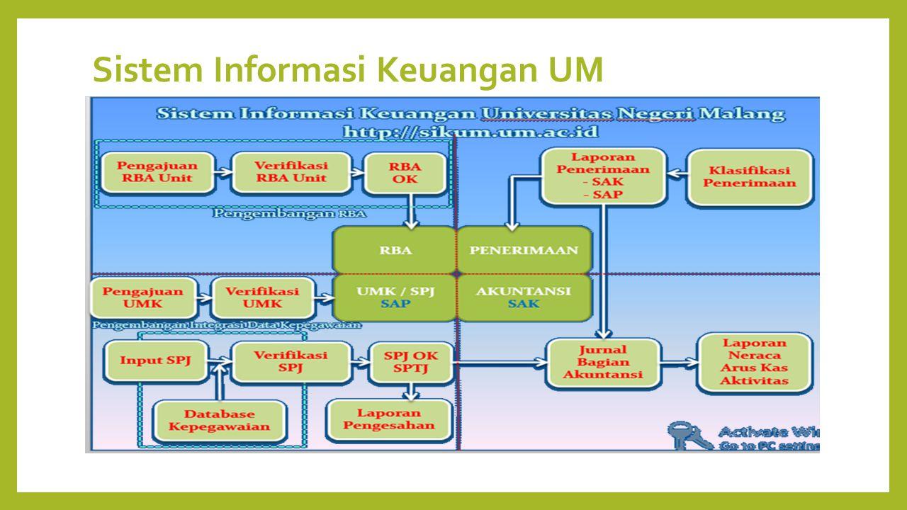 Sistem Informasi Keuangan UM
