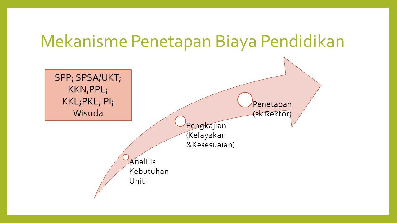 Mekanisme Penetapan Biaya Pendidikan Analilis Kebutuhan Unit Pengkajian (Kelayakan &Kesesuaian) Penetapan (sk Rektor) SPP; SPSA/UKT; KKN,PPL; KKL;PKL; PI; Wisuda