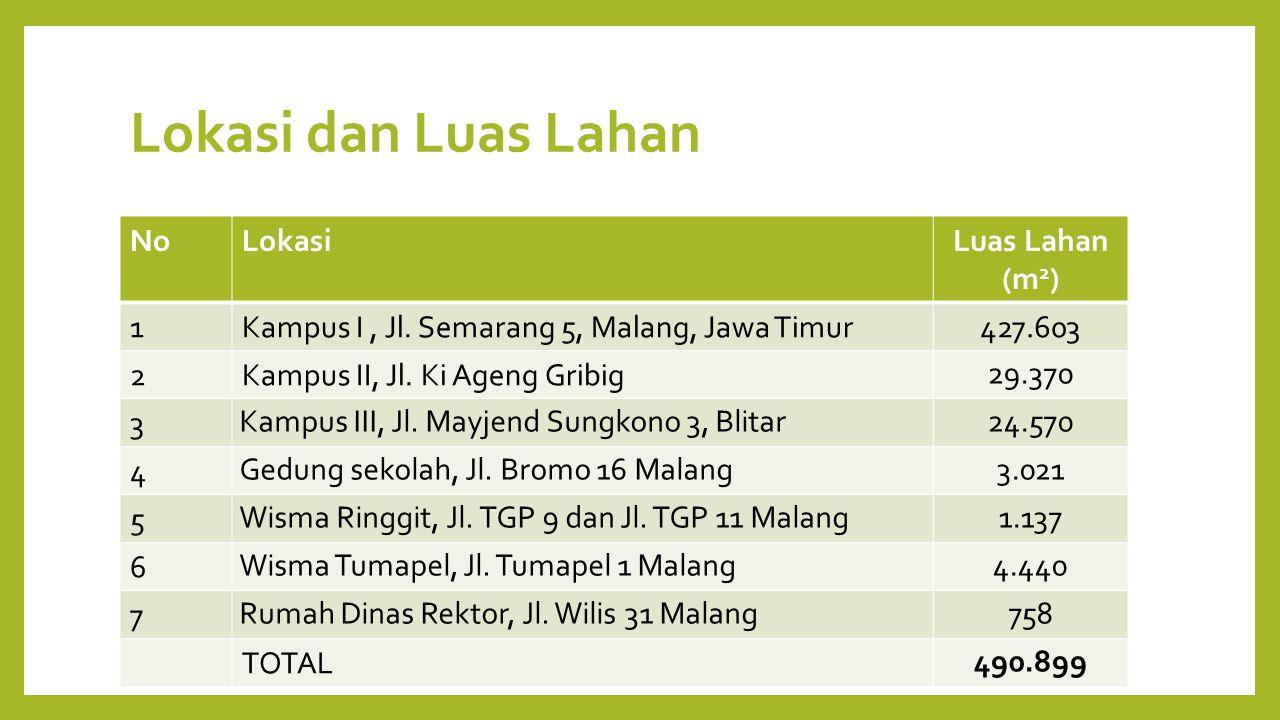 Lokasi dan Luas Lahan NoLokasiLuas Lahan (m 2 ) 1Kampus I, Jl. Semarang 5, Malang, Jawa Timur427.603 2Kampus II, Jl. Ki Ageng Gribig 29.370 3 Kampus I