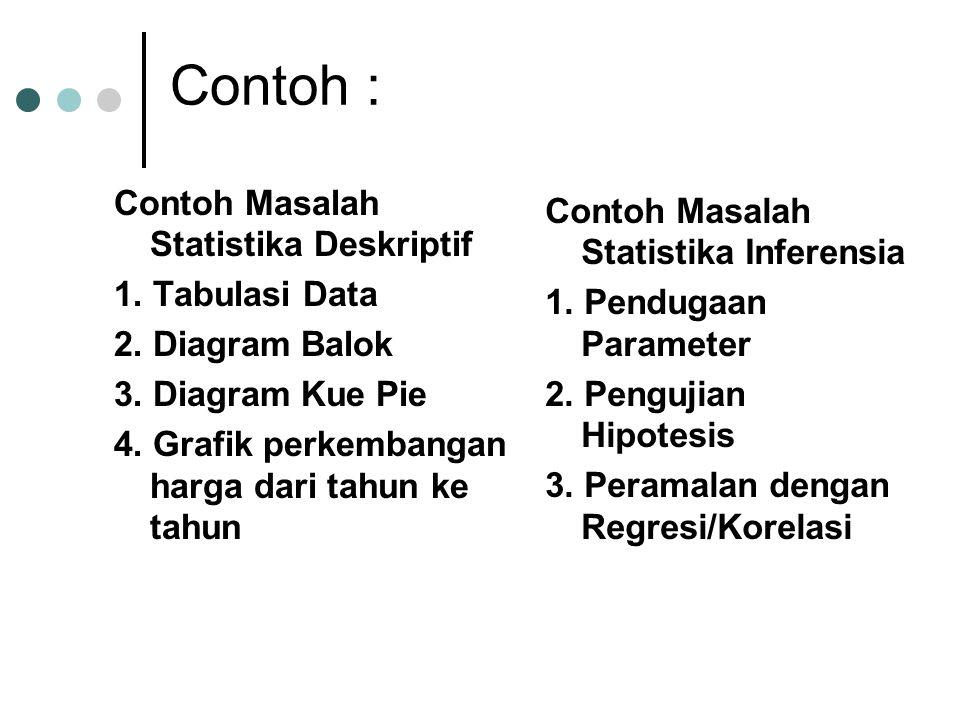 Contoh : Contoh Masalah Statistika Deskriptif 1. Tabulasi Data 2. Diagram Balok 3. Diagram Kue Pie 4. Grafik perkembangan harga dari tahun ke tahun Co