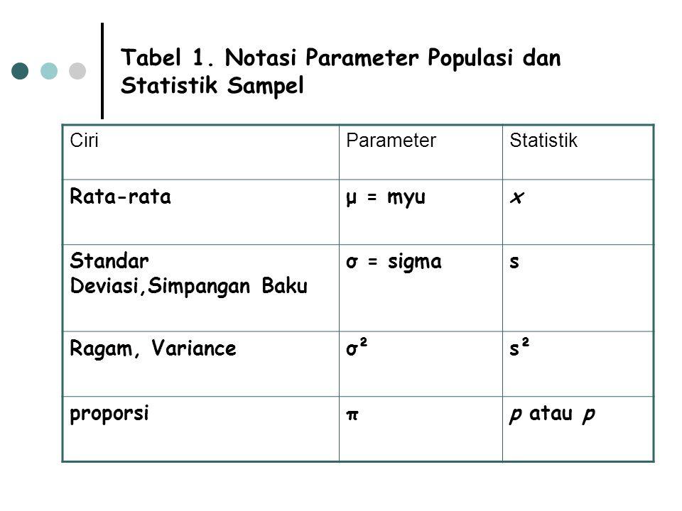 Tabel 1. Notasi Parameter Populasi dan Statistik Sampel CiriParameterStatistik Rata-rataμ = myux Standar Deviasi,Simpangan Baku σ = sigmas Ragam, Vari