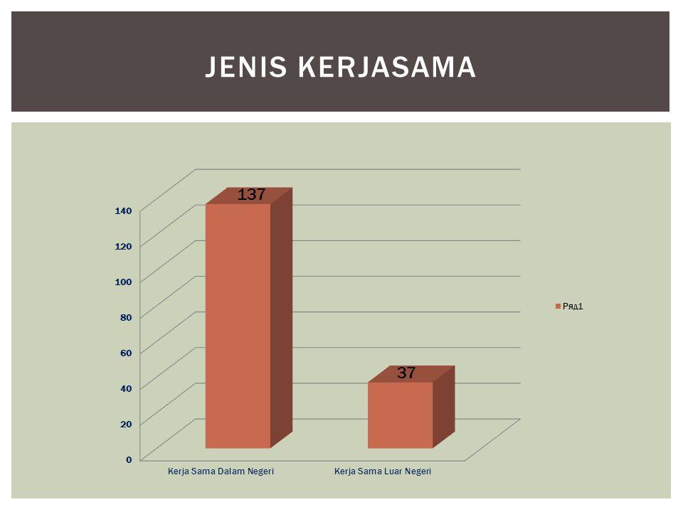 JENIS KERJASAMA 137 37