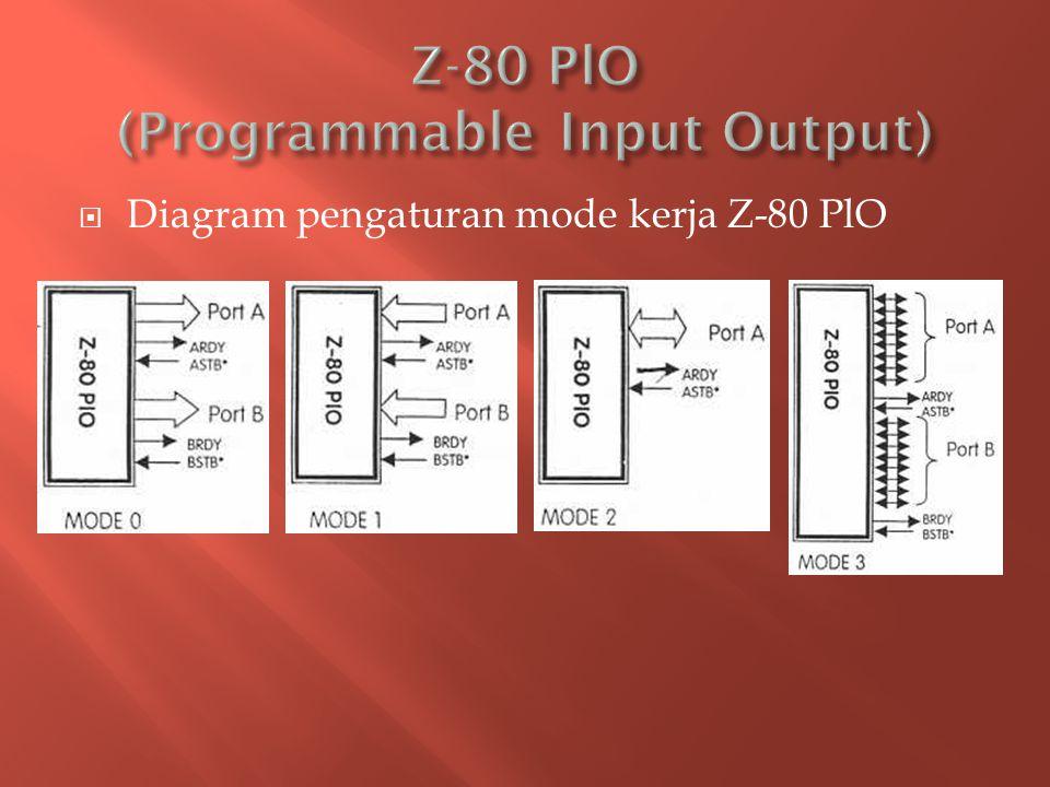  Susunan Pin IC Z-80 PIO