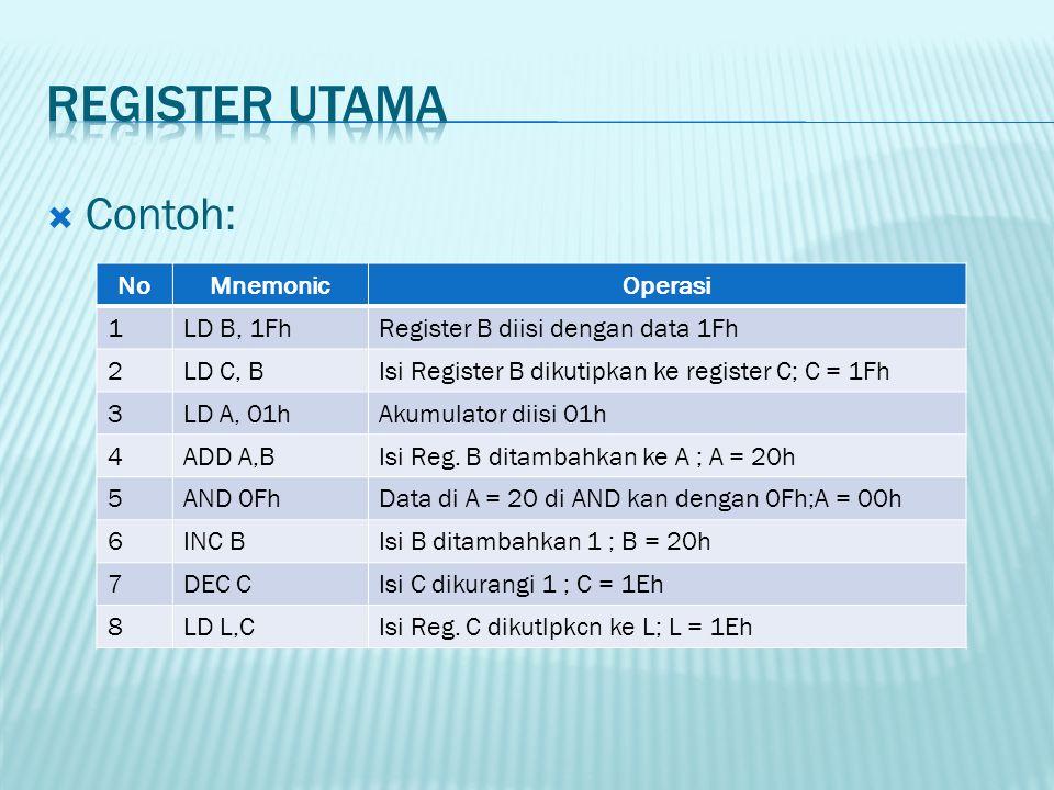  Contoh: NoMnemonicOperasi 1LD B, 1FhRegister B diisi dengan data 1Fh 2LD C, BIsi Register B dikutipkan ke register C; C = 1Fh 3LD A, 01hAkumulator d