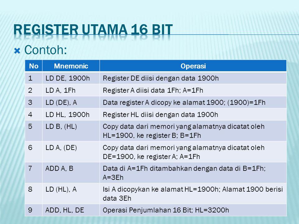  Contoh: NoMnemonicOperasi 1LD DE, 1900hRegister DE diisi dengan data 1900h 2LD A, 1FhRegister A diisi data 1Fh; A=1Fh 3LD (DE), AData register A dic