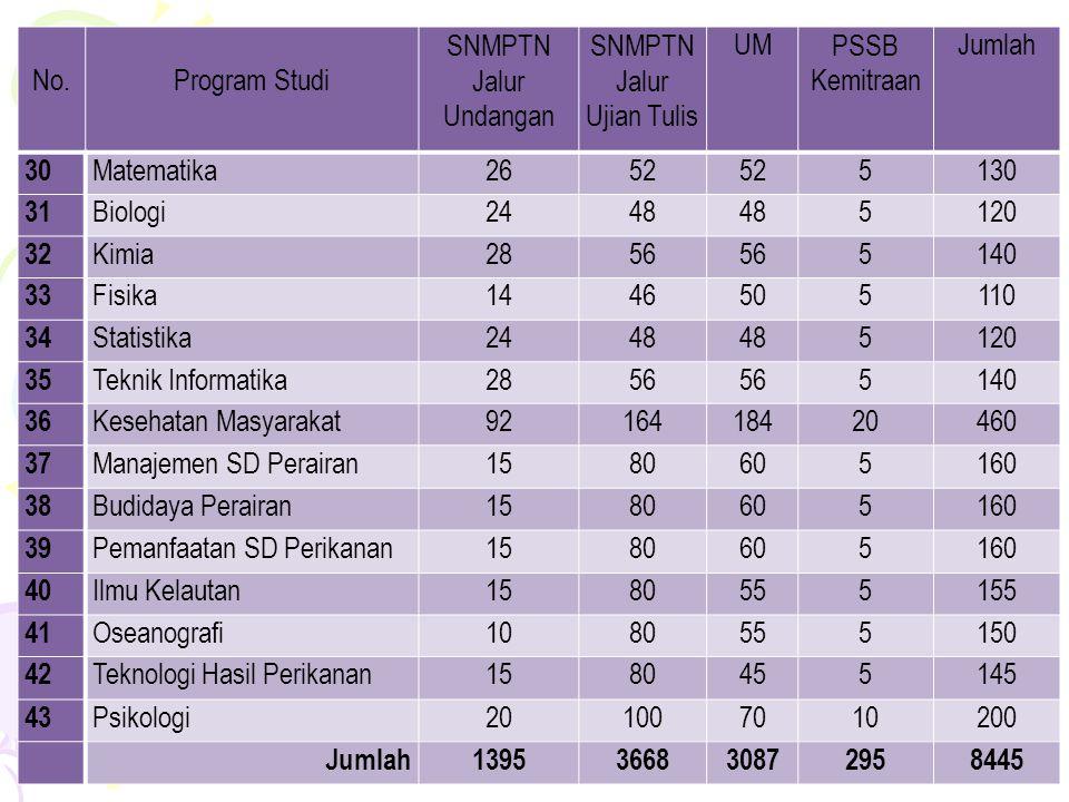 Jadwal Pendaftaran : 2-24 Mei 2011 Ujian Tulis: 31 Mei dan 1 Juni 2011 Pengumuman Hasil : 30 Juni 2011