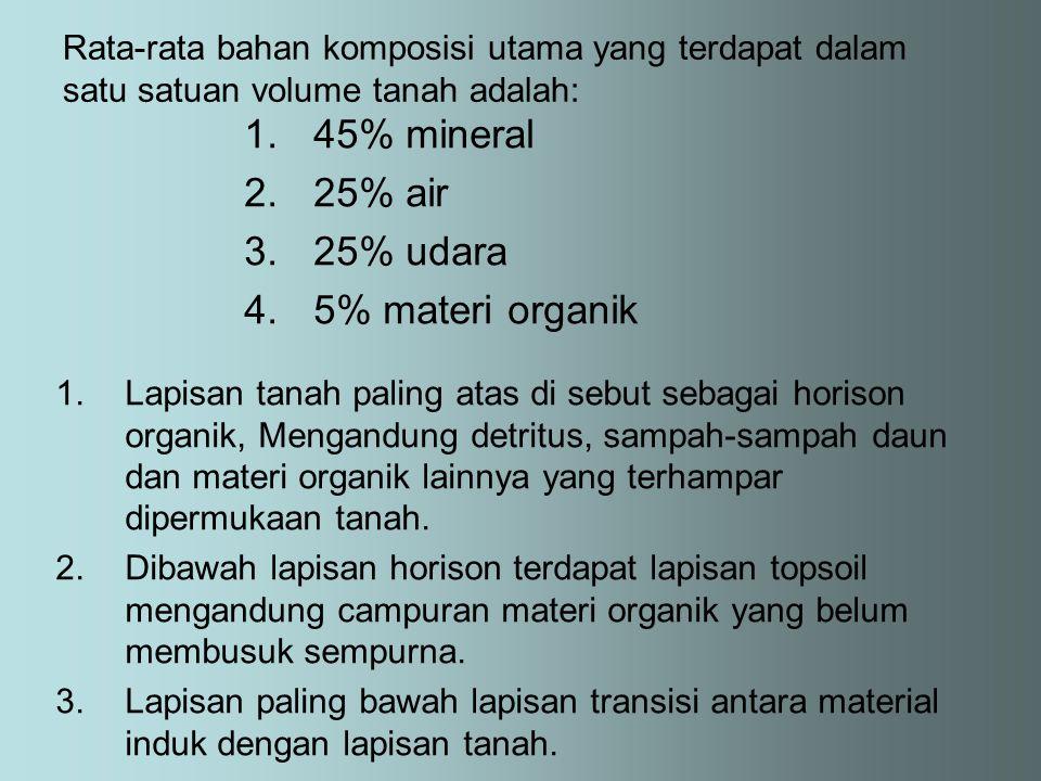 Rata-rata bahan komposisi utama yang terdapat dalam satu satuan volume tanah adalah: 1.45% mineral 2.25% air 3.25% udara 4.5% materi organik 1.Lapisan