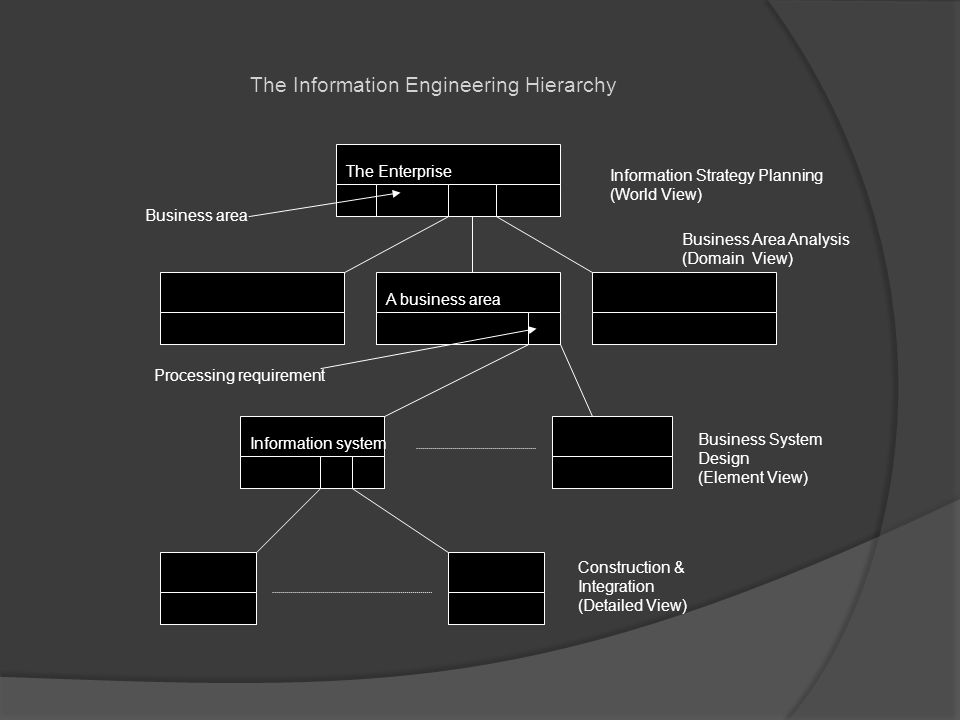 The Information Engineering Hierarchy The Enterprise A business area Information system Construction & Integration (Detailed View) Business System Des