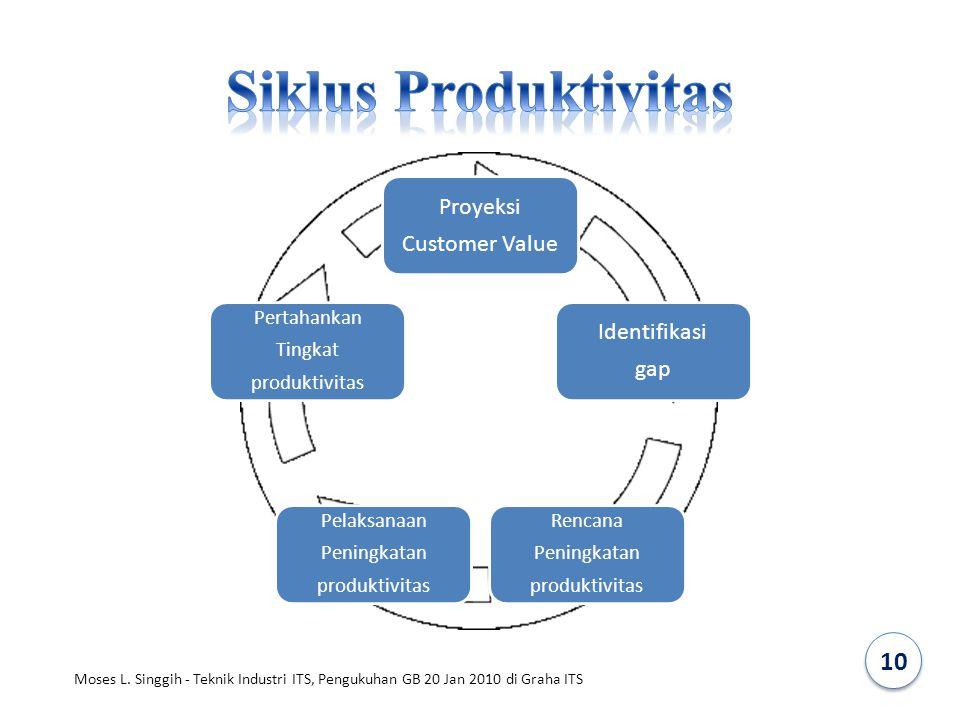 Proyeksi Customer Value Identifikasi gap Rencana Peningkatan produktivitas Pelaksanaan Peningkatan produktivitas Pertahankan Tingkat produktivitas 10