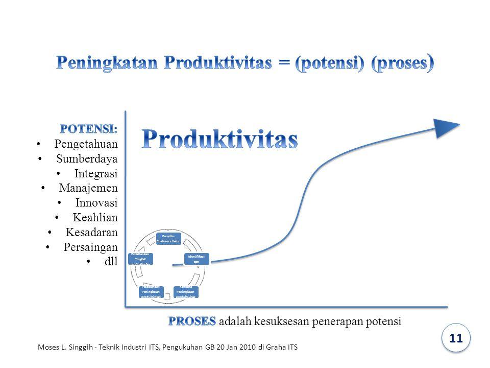 Proyeksi Customer Value Identifikasi gap Rencana Peningkatan produktivitas Pelaksanaan Peningkatan produktivitas Pertahankan Tingkat produktivitas 11
