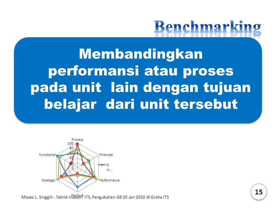 Membandingkan performansi atau proses pada unit lain dengan tujuan belajar dari unit tersebut 15 Moses L. Singgih - Teknik Industri ITS, Pengukuhan GB