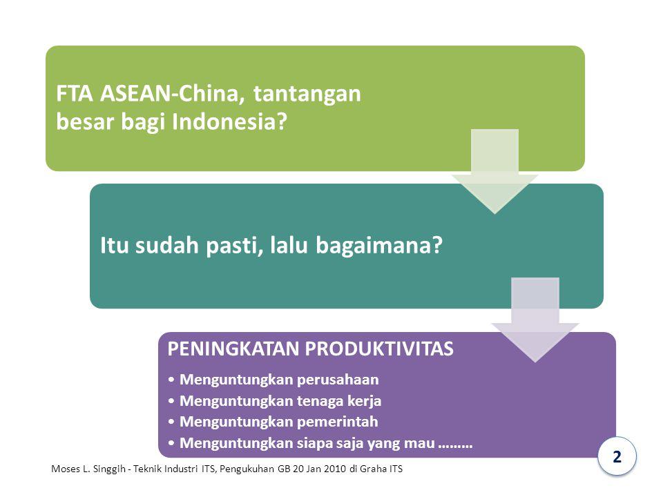 FTA ASEAN-China, tantangan besar bagi Indonesia? Itu sudah pasti, lalu bagaimana? PENINGKATAN PRODUKTIVITAS Menguntungkan perusahaan Menguntungkan ten