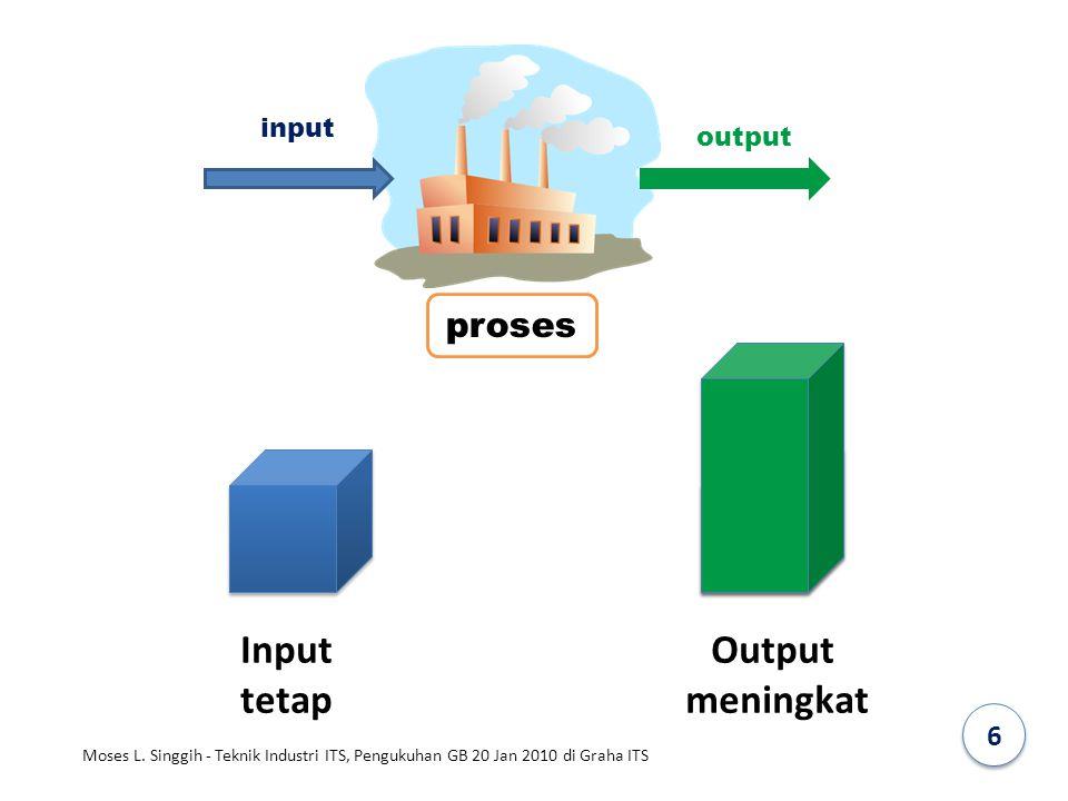 proses input output Input tetap Output meningkat 6 Moses L. Singgih - Teknik Industri ITS, Pengukuhan GB 20 Jan 2010 di Graha ITS