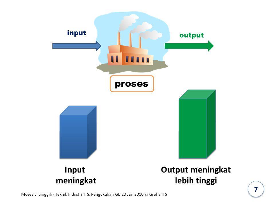 Input meningkat Output meningkat lebih tinggi proses input output 7 Moses L. Singgih - Teknik Industri ITS, Pengukuhan GB 20 Jan 2010 di Graha ITS