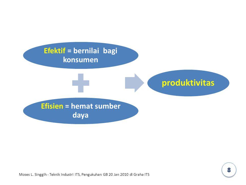 Efektif = bernilai bagi konsumen Efisien = hemat sumber daya produktivitas 8 Moses L. Singgih - Teknik Industri ITS, Pengukuhan GB 20 Jan 2010 di Grah