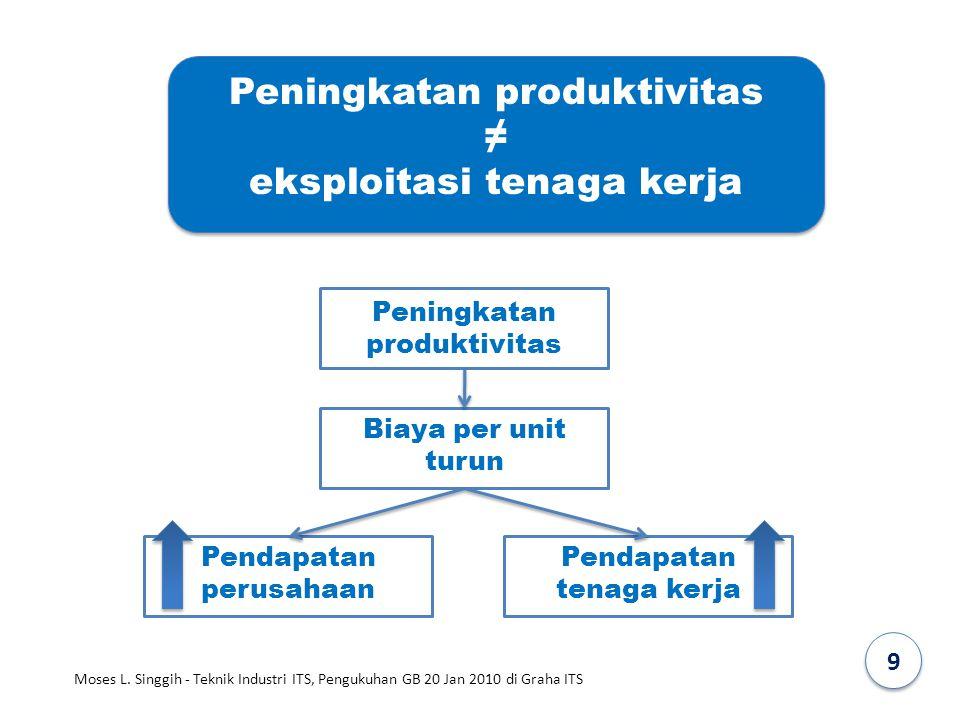 Peningkatan produktivitas Peningkatan produktivitas ≠ eksploitasi tenaga kerja Biaya per unit turun Pendapatan perusahaan Pendapatan tenaga kerja 9 Mo