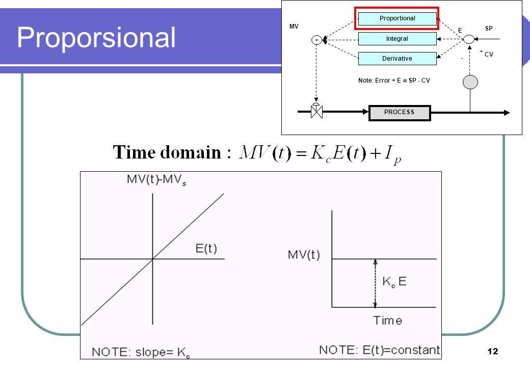 12 PROCESS Proportional Integral Derivative + + - CV SP E MV Note: Error = E  SP - CV Proporsional