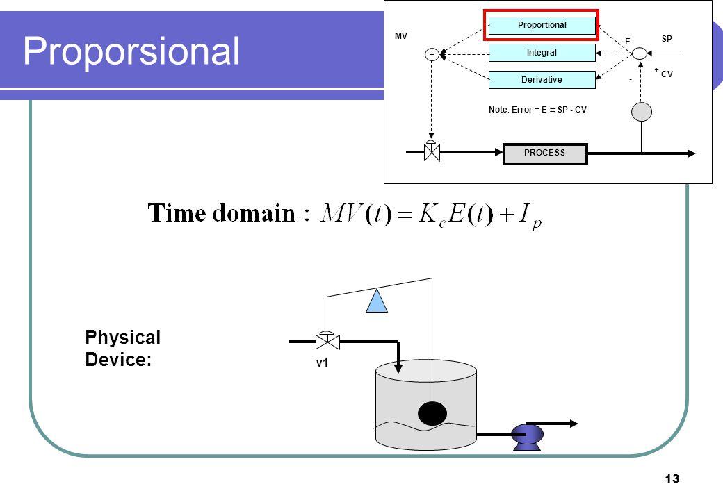 13 PROCESS Proportional Integral Derivative + + - CV SP E MV Note: Error = E  SP - CV Physical Device: v1 Proporsional