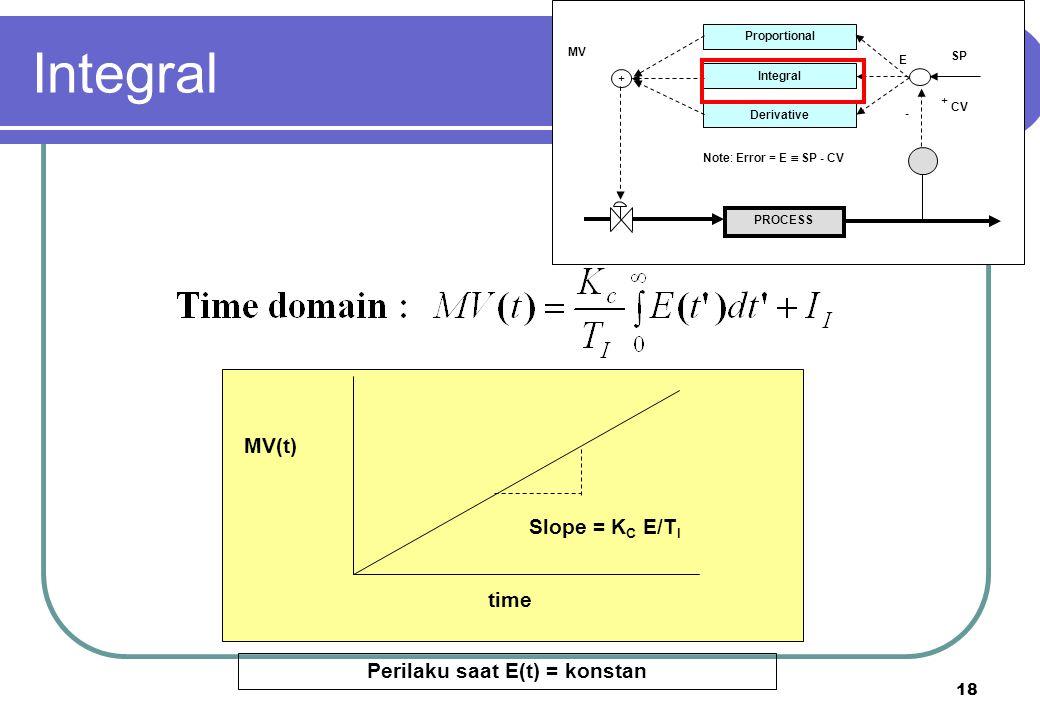 18 PROCESS Proportional Integral Derivative + + - CV SP E MV Note: Error = E  SP - CV Slope = K C E/T I MV(t) time Perilaku saat E(t) = konstan Integ