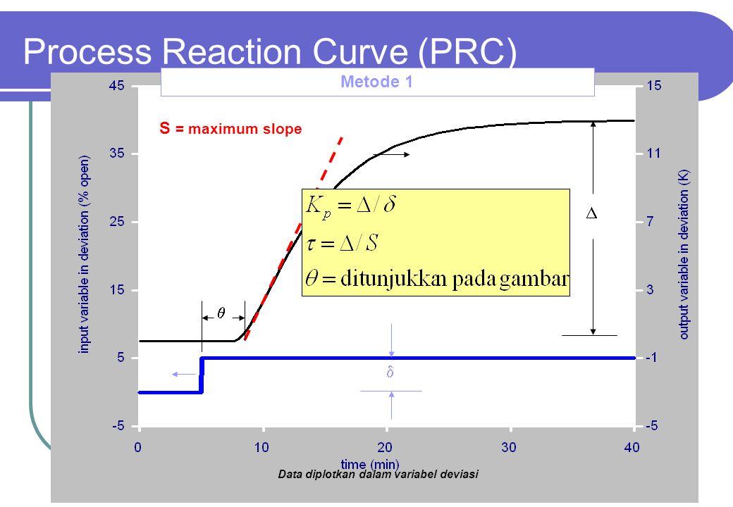 19 Metode 1   S = maximum slope  Data diplotkan dalam variabel deviasi Process Reaction Curve (PRC)