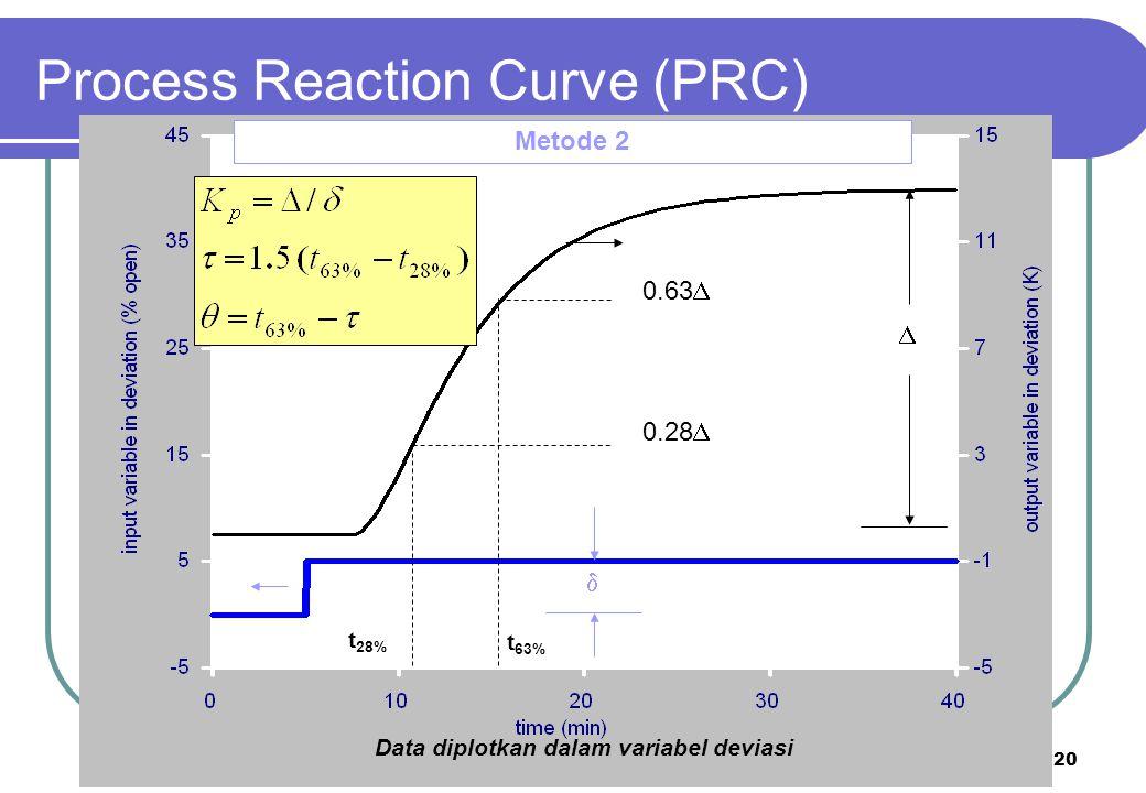 20 Metode 2   0.63  0.28  t 63% t 28% Data diplotkan dalam variabel deviasi Process Reaction Curve (PRC)