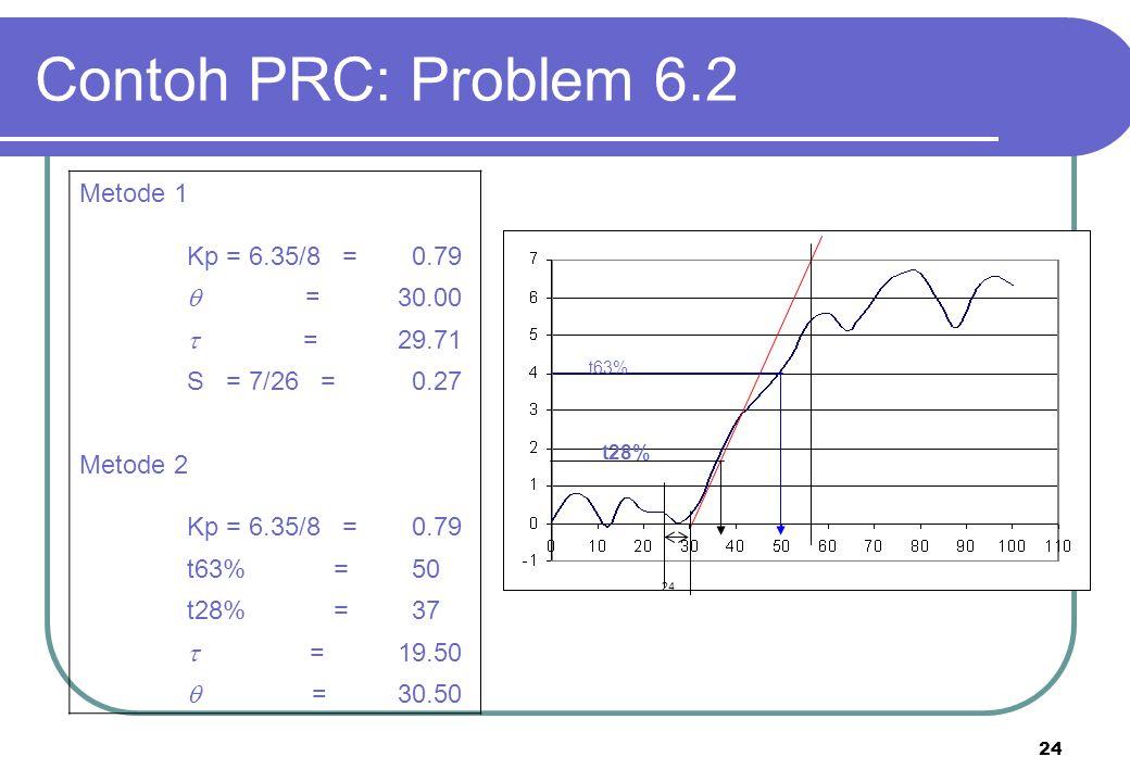 24 Contoh PRC: Problem 6.2 24 t63% Metode 1 Kp = 6.35/8 = 0.79  = 30.00  = 29.71 S = 7/26 = 0.27 Metode 2 Kp = 6.35/