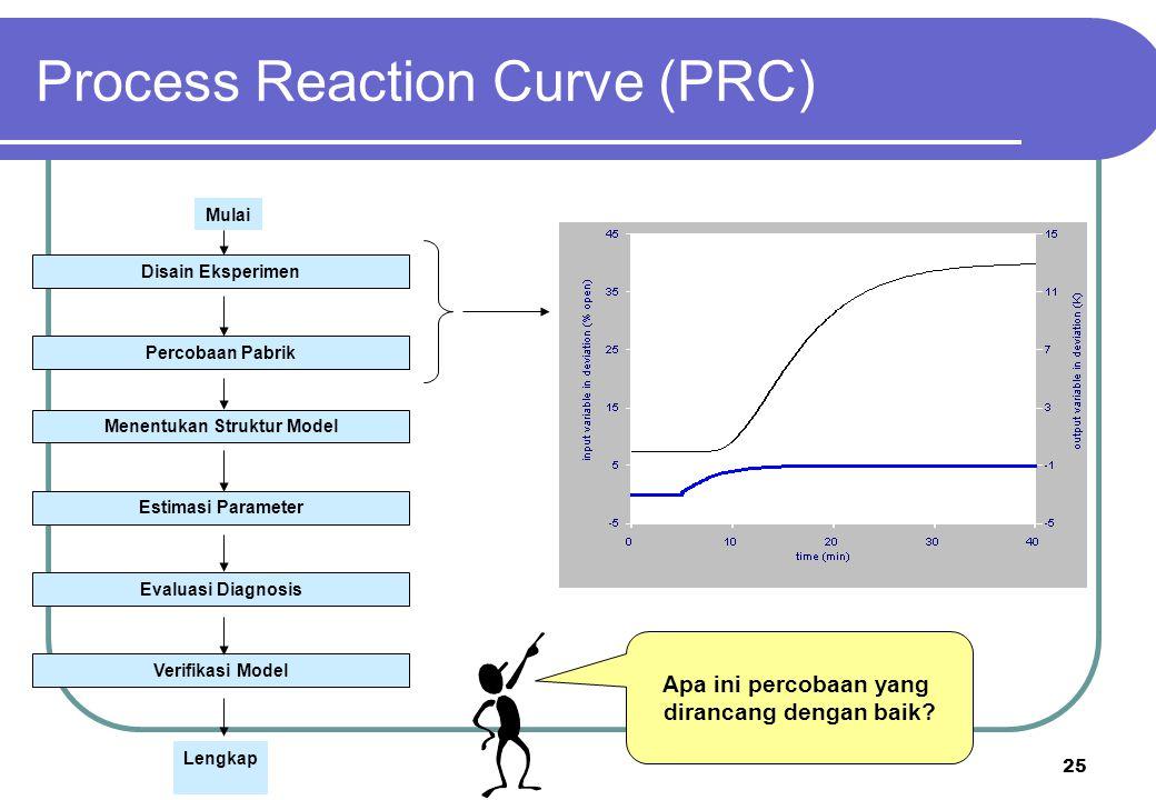 25 Apa ini percobaan yang dirancang dengan baik? Process Reaction Curve (PRC) Disain Eksperimen Percobaan Pabrik Menentukan Struktur Model Estimasi Pa