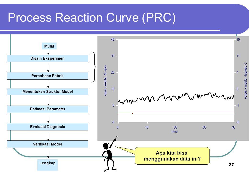 27 Apa kita bisa menggunakan data ini? Process Reaction Curve (PRC) Disain Eksperimen Percobaan Pabrik Menentukan Struktur Model Estimasi Parameter Ev