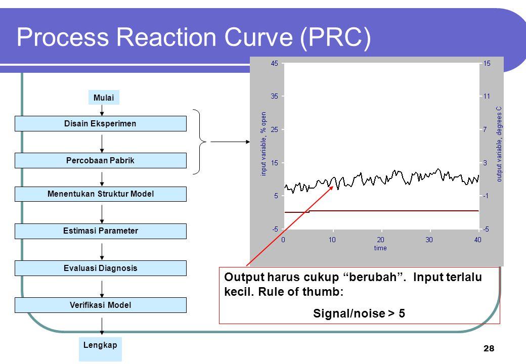 "28 Output harus cukup ""berubah"". Input terlalu kecil. Rule of thumb: Signal/noise > 5 Process Reaction Curve (PRC) Disain Eksperimen Percobaan Pabrik"